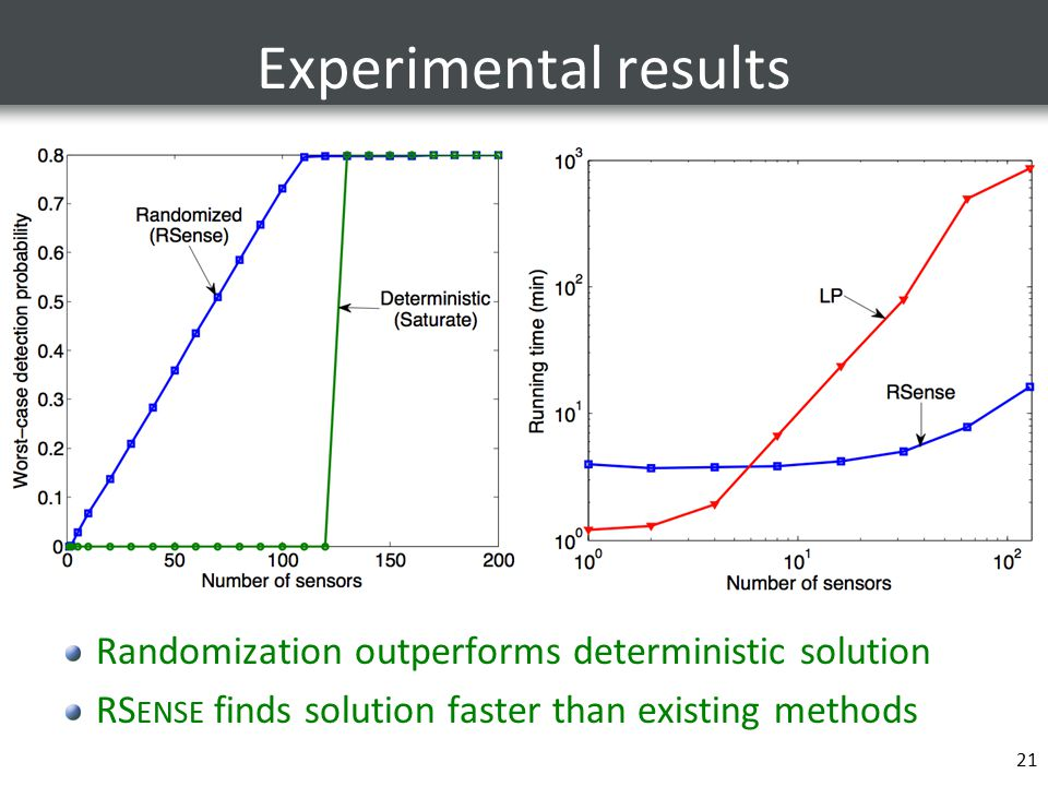 Experimental results Randomization outperforms deterministic solution RS ENSE finds solution faster than existing methods 21