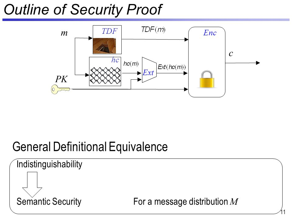 11 Indistinguishability Semantic SecurityFor a message distribution M Outline of Security Proof PK m Enc hc TDF c Ext General Definitional Equivalence