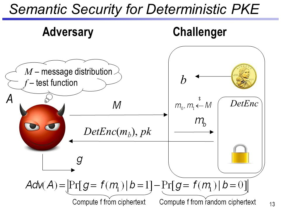 Semantic Security for Deterministic PKE 13 AdversaryChallenger DetEnc b DetEnc(m b ), pk A M – message distribution f – test function Compute f from ciphertextCompute f from random ciphertext
