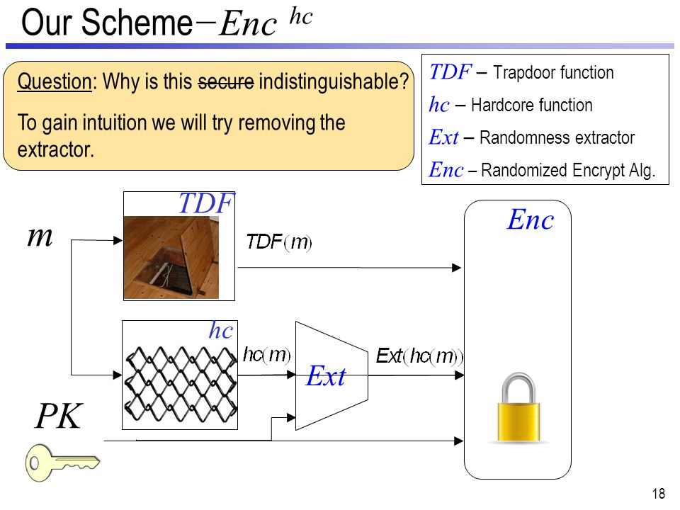 Our Scheme −Enc hc 18 PK m Enc TDF – Trapdoor function hc – Hardcore function Ext – Randomness extractor Enc – Randomized Encrypt Alg.