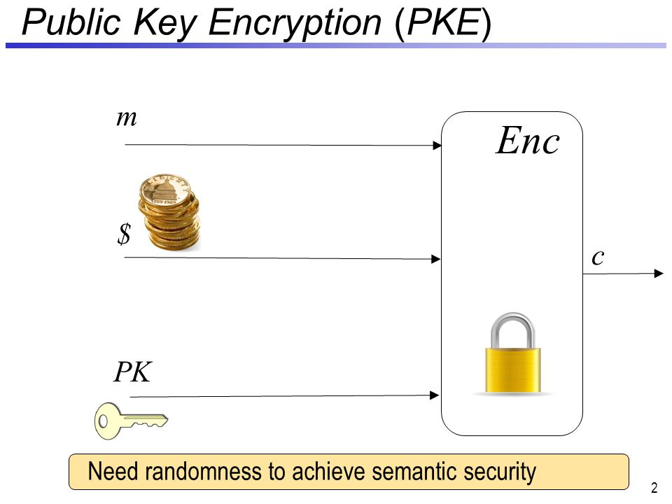 Extending to multiple messages 53 Enc hc does not extend when multiple arbitrarily correlated messages are encrypted We need an extractor that decorrelates messages: Use a 2 q -wise independent hash function