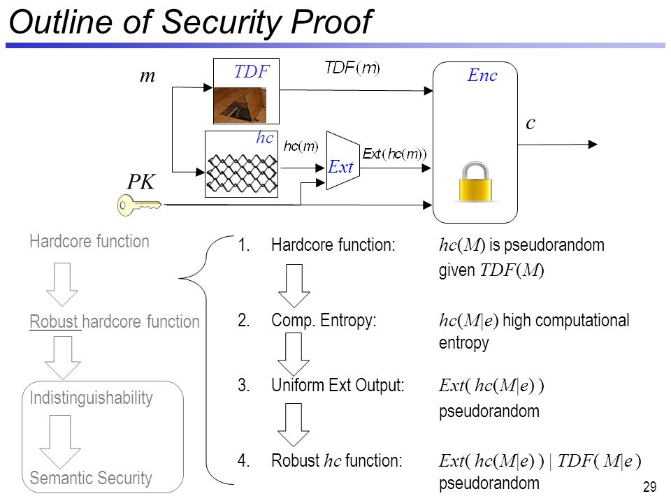 29 Outline of Security Proof PK m Enc hc TDF c Ext 1.Hardcore function: hc(M) is pseudorandom given TDF(M) 2.Comp.