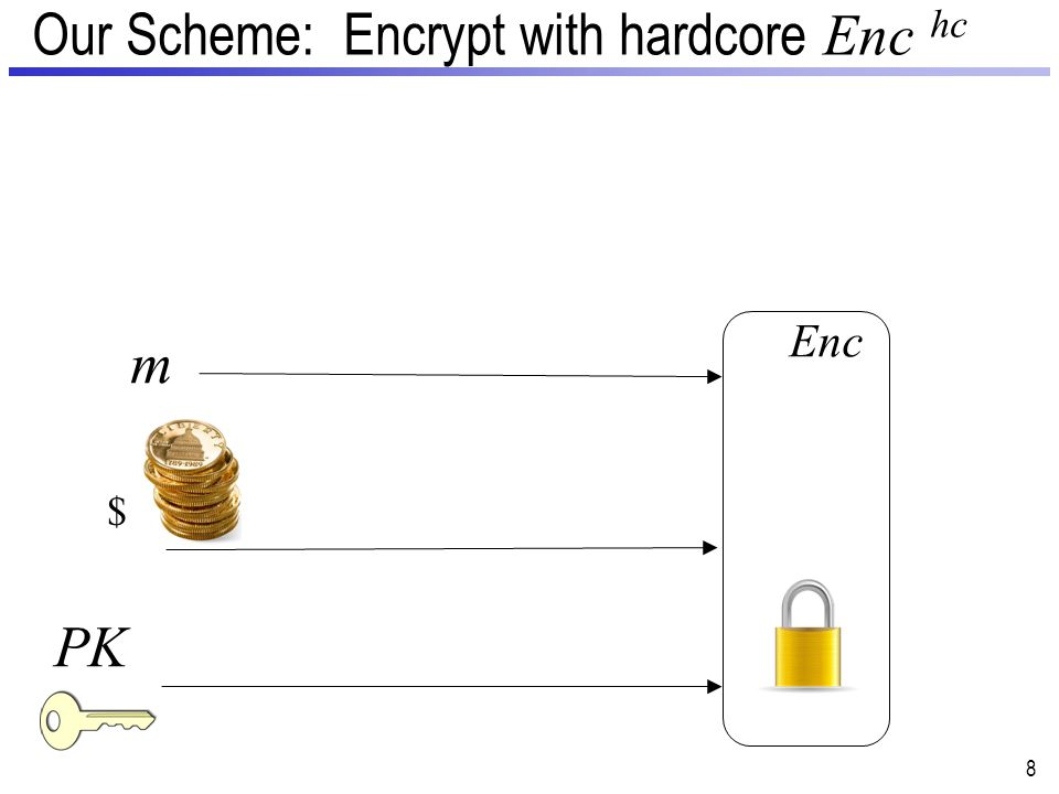 Our Scheme −Enc hc 9 PK m Enc TDF – Trapdoor function hc – Hardcore function Ext – Randomness extractor Enc – Randomized Encrypt Alg.