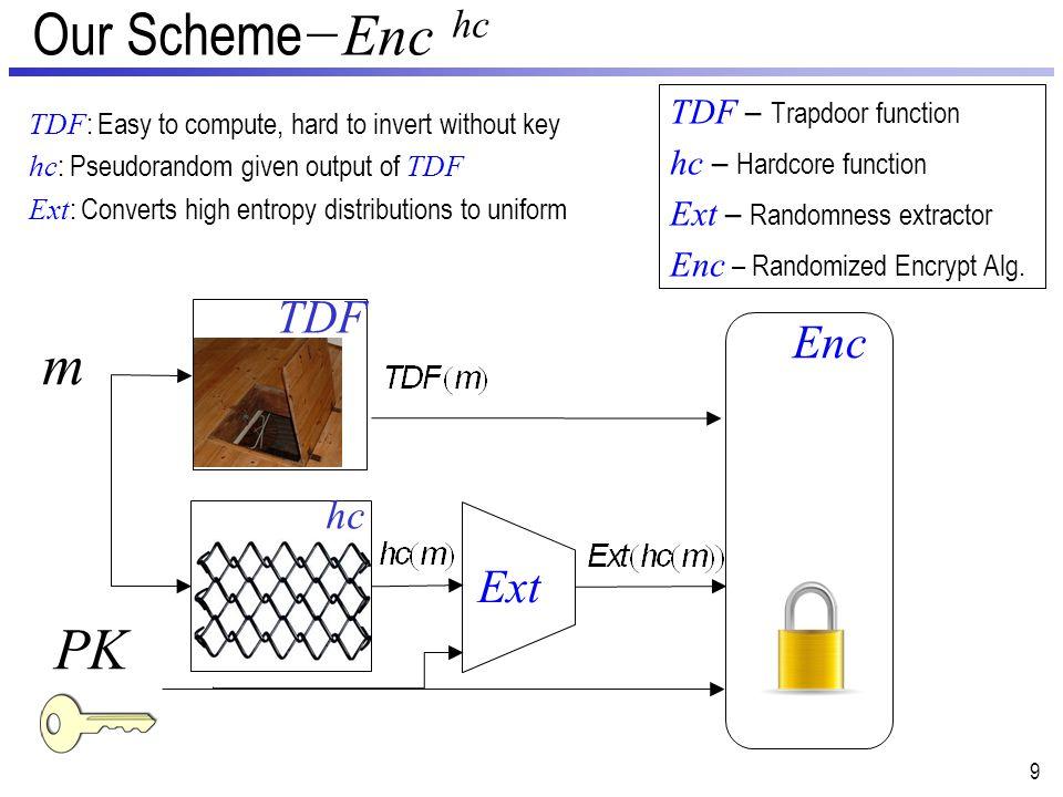 Toy Scheme −Enc hc Question: Is this scheme indistinguishable.