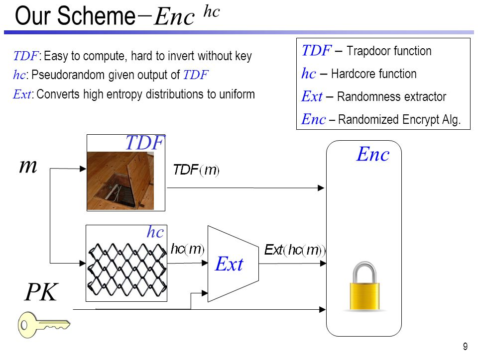 Our Scheme −Enc hc 10 PK m Enc TDF – Trapdoor function hc – Hardcore function Ext – Randomness extractor Enc – Randomized Encrypt Alg.