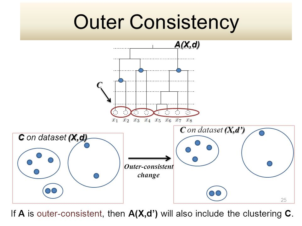 A(X,d) C C(X,d) C on dataset (X,d) C(X,d') C on dataset (X,d') Outer-consistent change 25 If A is outer-consistent, then A(X,d') will also include the clustering C.