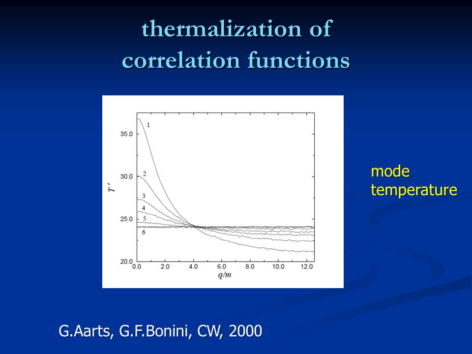 thermalization of correlation functions modetemperature G.Aarts, G.F.Bonini, CW, 2000