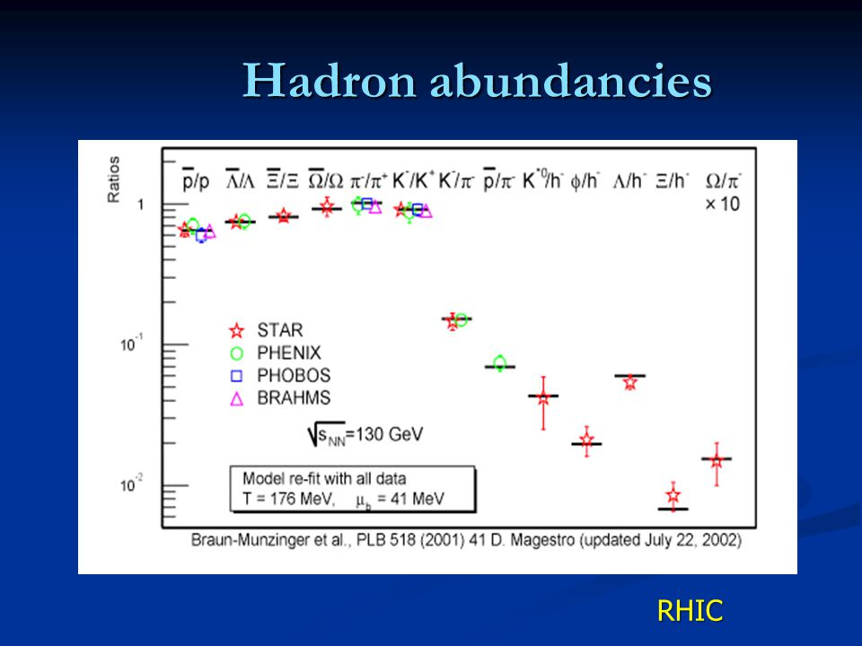 follow thermal eqilibrium distribution for suitable temperature T and baryon chemical potential μ