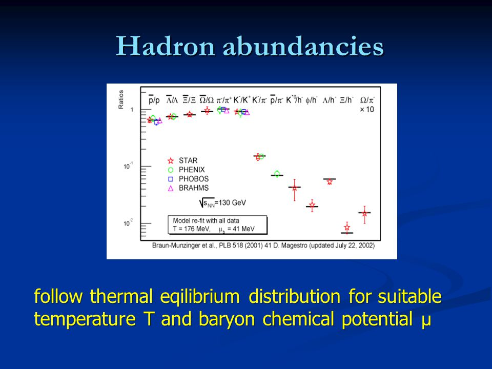Thermal equilibration : occupation numbers Thermal equilibration : occupation numbers