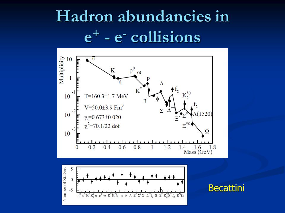 Hadron abundancies in e + - e - collisions Becattini