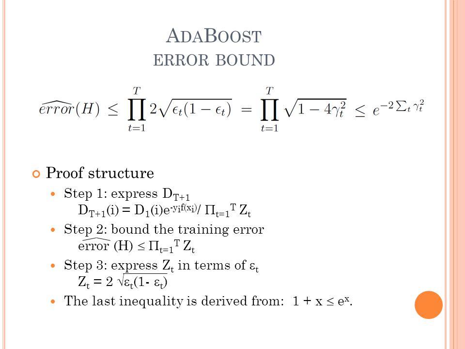 A DA B OOST ERROR BOUND Proof structure Step 1: express D T+1 D T+1 (i) = D 1 (i)e -y i f(x i ) /  t=1 T Z t Step 2: bound the training error error (