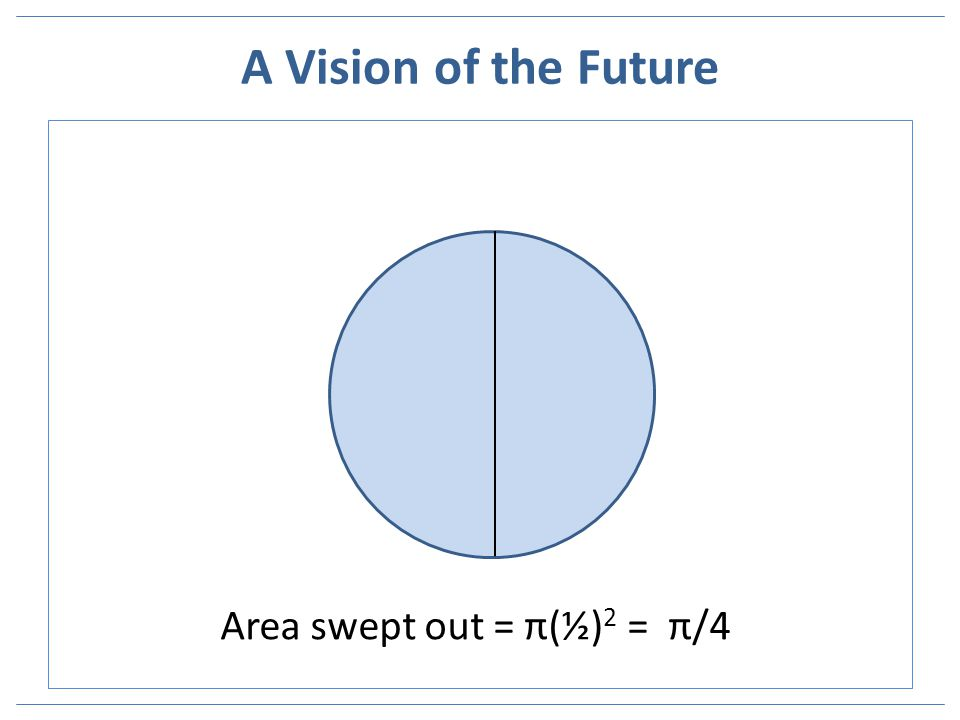 A Vision of the Future Area swept out = π(½) 2 = π/4
