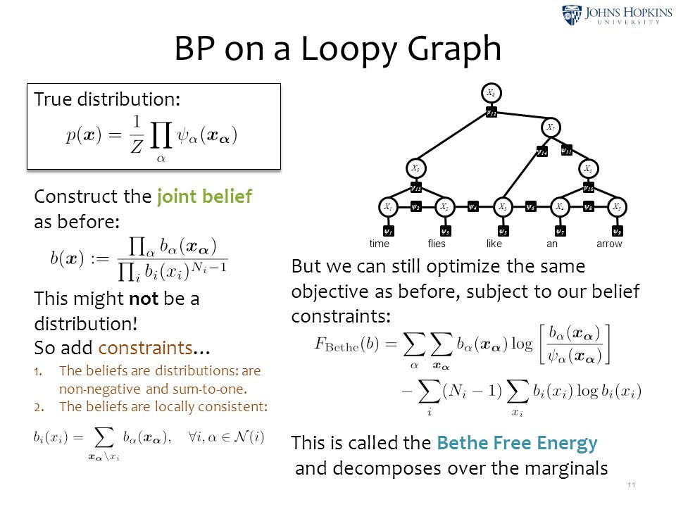 True distribution: BP on a Loopy Graph 11 Construct the joint belief as before: time like flies anarrow X1X1 ψ1ψ1 X2X2 ψ3ψ3 X3X3 ψ5ψ5 X4X4 ψ7ψ7 X5X5 ψ9ψ9 X6X6 ψ 10 X8X8 ψ 12 X7X7 ψ 14 X9X9 ψ 13 ψ 11 This is called the Bethe Free Energy and decomposes over the marginals ψ2ψ2 ψ4ψ4 ψ6ψ6 ψ8ψ8 But we can still optimize the same objective as before, subject to our belief constraints: This might not be a distribution.