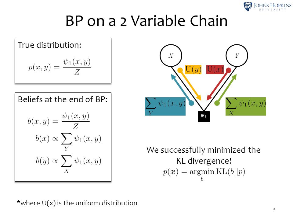 True distribution: BP on a 2 Variable Chain 5 X ψ1ψ1 Y Beliefs at the end of BP: We successfully minimized the KL divergence.
