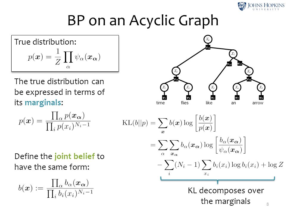 True distribution: BP on an Acyclic Graph 9 The true distribution can be expressed in terms of its marginals: Define the joint belief to have the same form: time like flies anarrow X1X1 ψ1ψ1 X2X2 ψ3ψ3 X3X3 ψ5ψ5 X4X4 ψ7ψ7 X5X5 ψ9ψ9 X6X6 ψ 10 X8X8 ψ 12 X7X7 ψ 14 X9X9 ψ 13 ψ 11 Gibbs Free Energy decomposes over the marginals