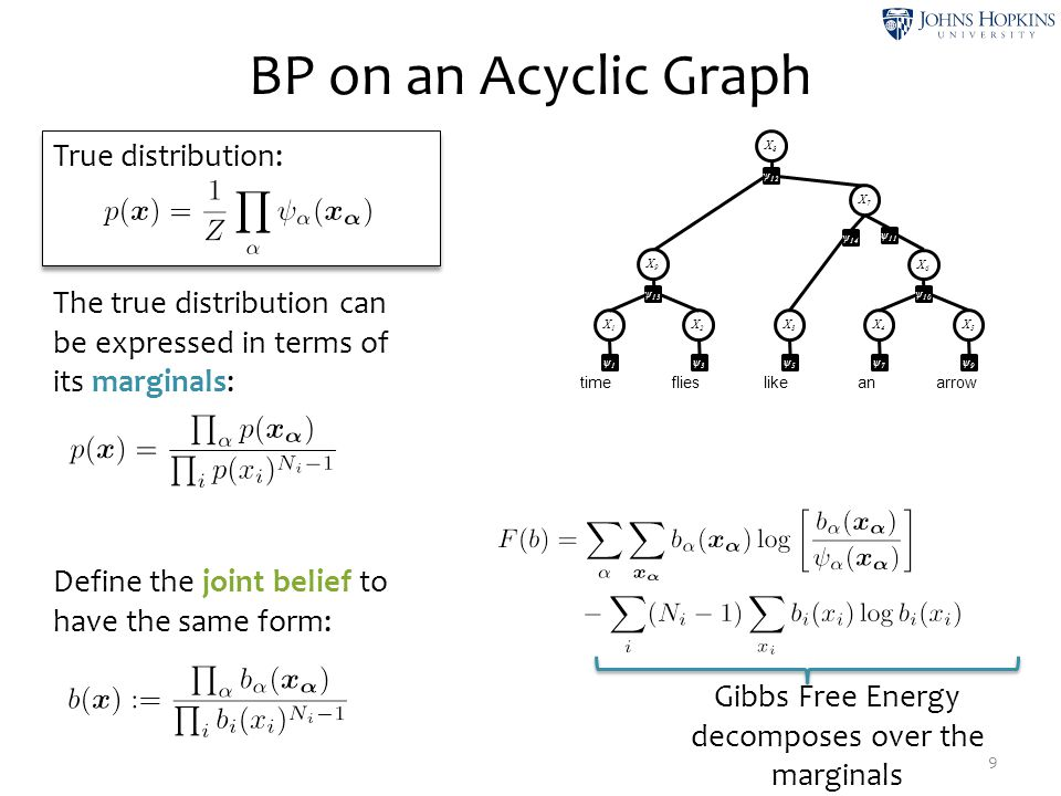 True distribution: BP on a Loopy Graph 10 Construct the joint belief as before: time like flies anarrow X1X1 ψ1ψ1 X2X2 ψ3ψ3 X3X3 ψ5ψ5 X4X4 ψ7ψ7 X5X5 ψ9ψ9 X6X6 ψ 10 X8X8 ψ 12 X7X7 ψ 14 X9X9 ψ 13 ψ 11 ψ2ψ2 ψ4ψ4 ψ6ψ6 ψ8ψ8 KL is no longer well defined, because the joint belief is not a proper distribution.