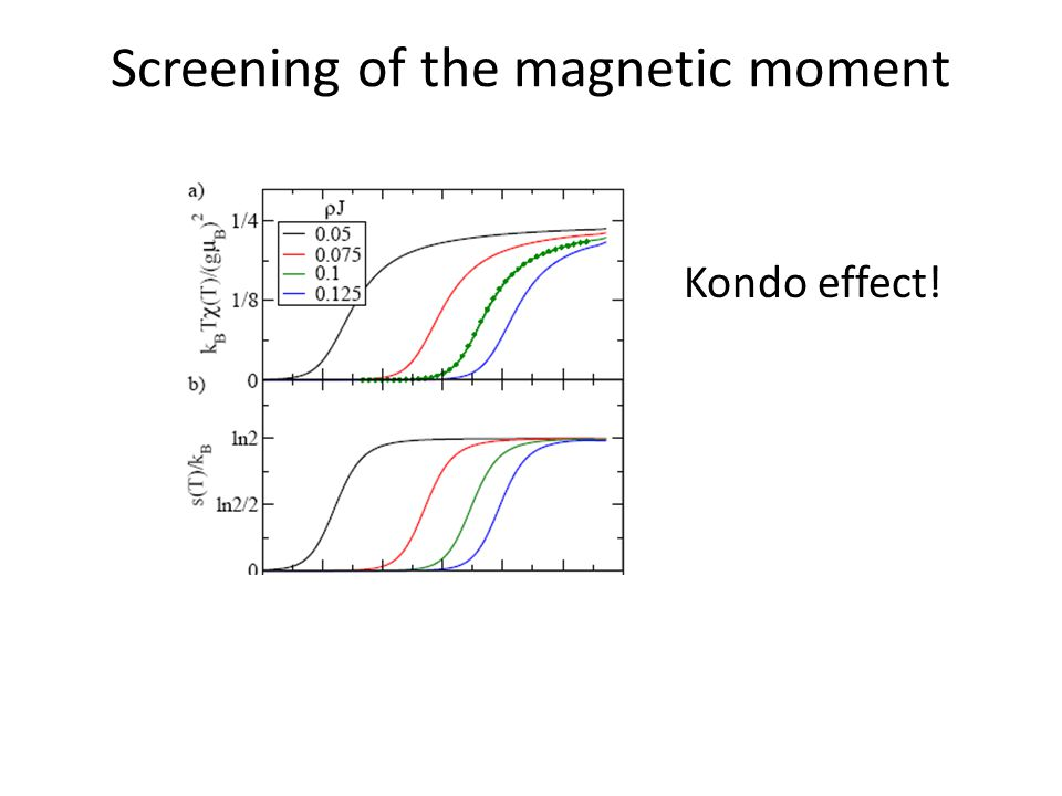 Screening of the magnetic moment Kondo effect!