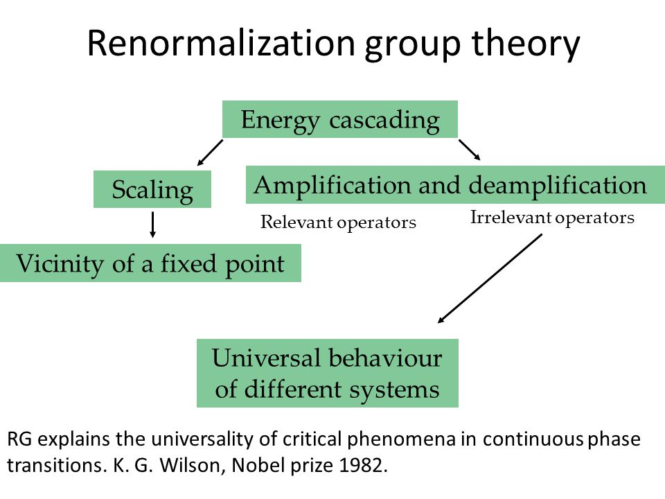 Energy cascading Scaling Vicinity of a fixed point Amplification and deamplification Universal behaviour of different systems Relevant operators Irrelevant operators Renormalization group theory RG explains the universality of critical phenomena in continuous phase transitions.