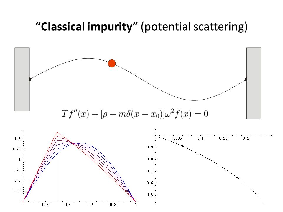 Classical impurity (potential scattering)