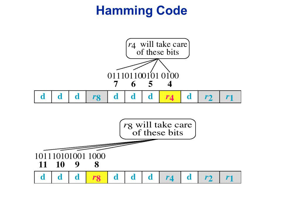 Example of Hamming Code