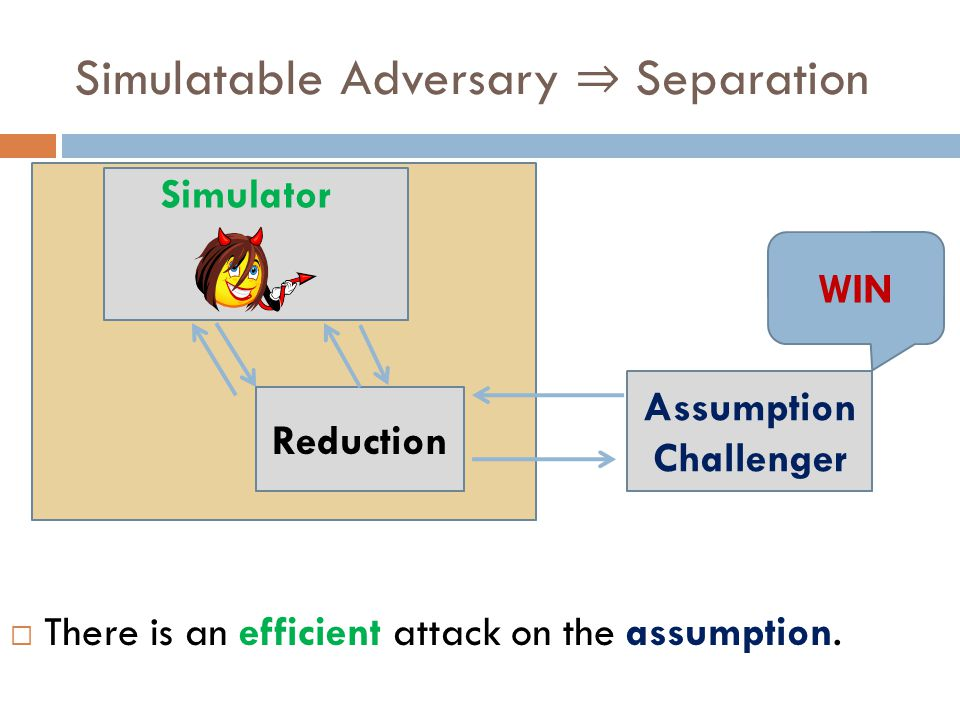 Reduction Assumption Challenger  There is an efficient attack on the assumption. WIN Simulator