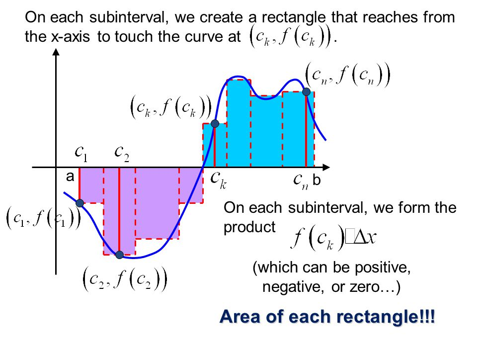 a b On each subinterval, we create a rectangle that reaches from the x-axis to touch the curve at.