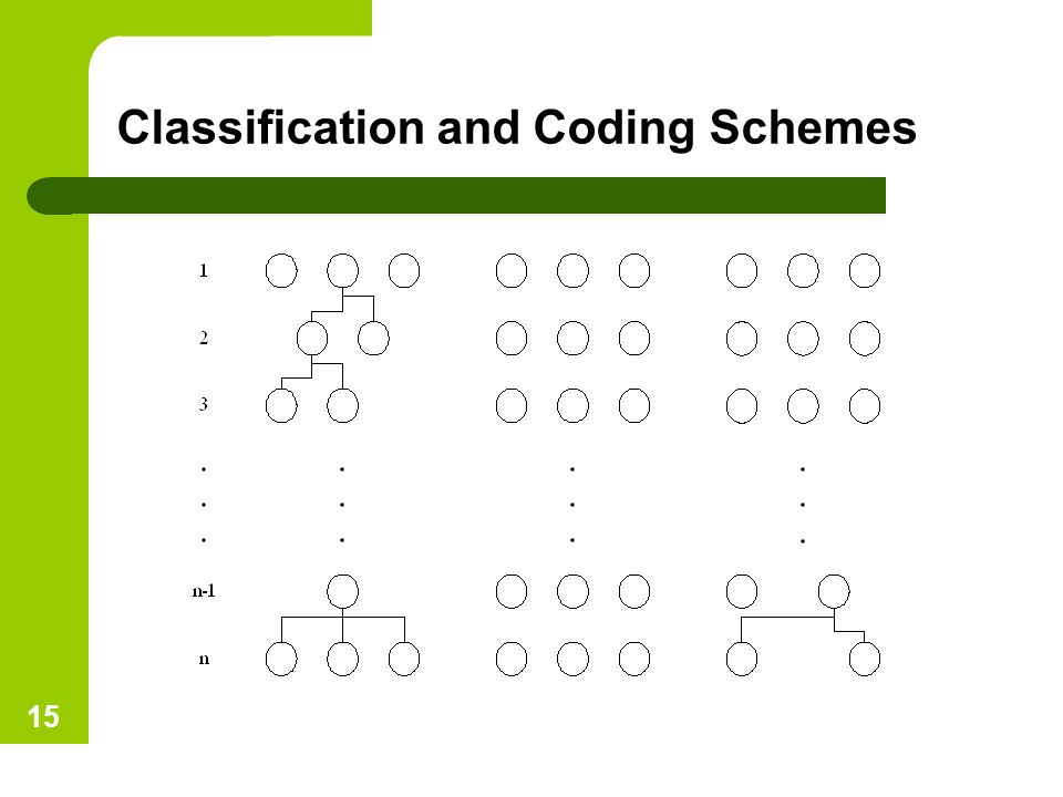 Classification and Coding Schemes 15