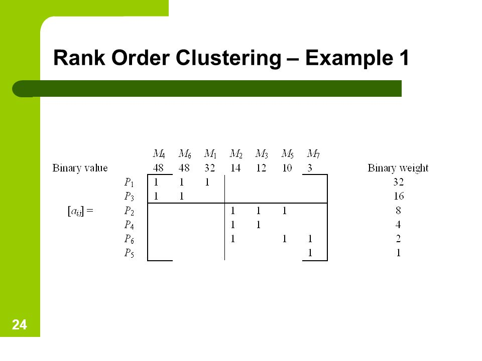 Rank Order Clustering – Example 1 24
