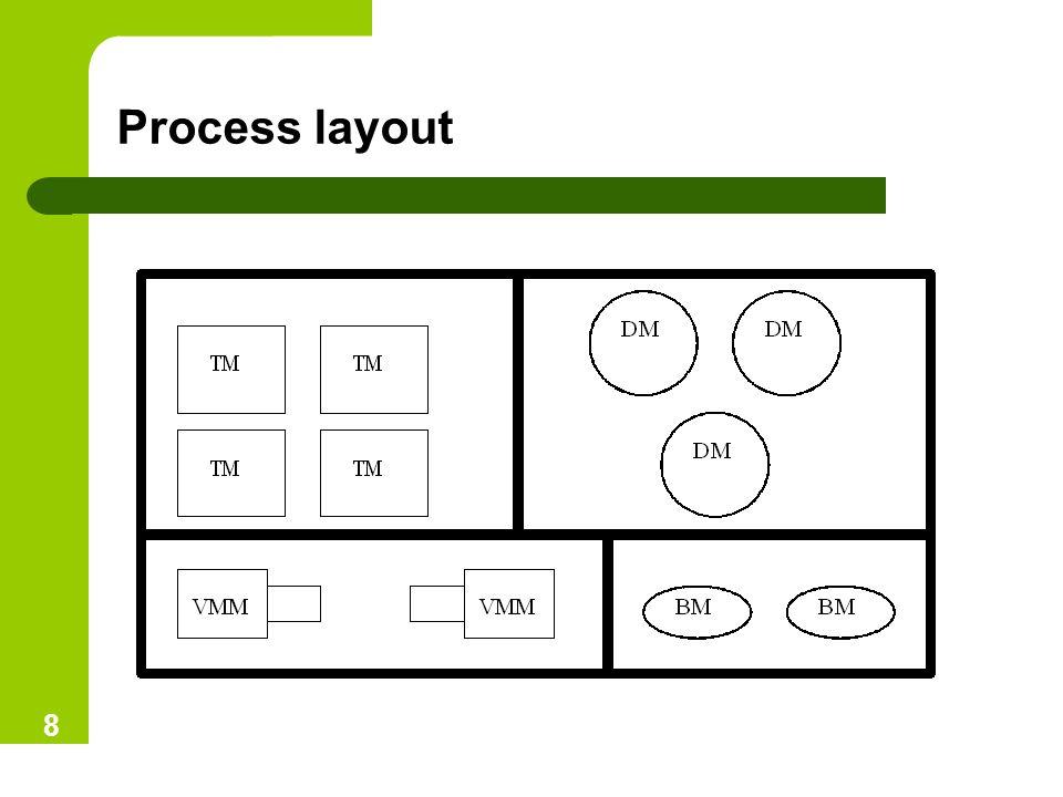 Process layout 8