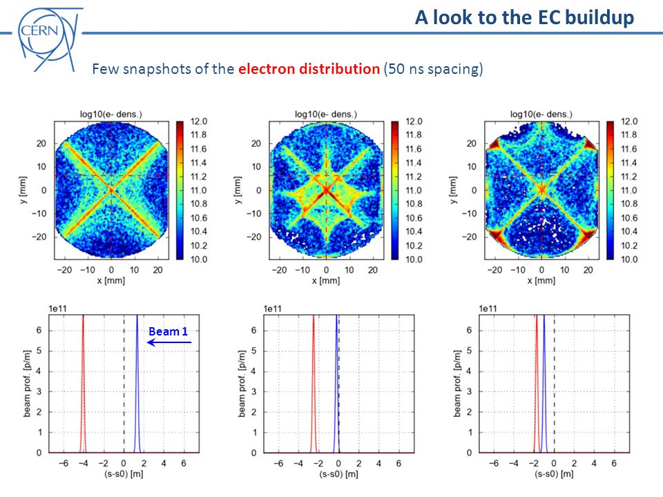 Few snapshots of the electron distribution (50 ns spacing) Beam 1 A look to the EC buildup