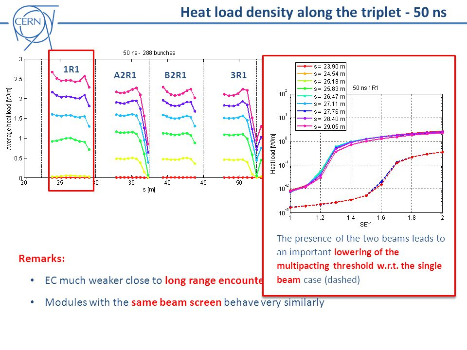 Heat load density along the triplet - 50 ns 1R1 A2R1B2R13R1 Remarks: EC much weaker close to long range encounters Modules with the same beam screen behave very similarly The presence of the two beams leads to an important lowering of the multipacting threshold w.r.t.