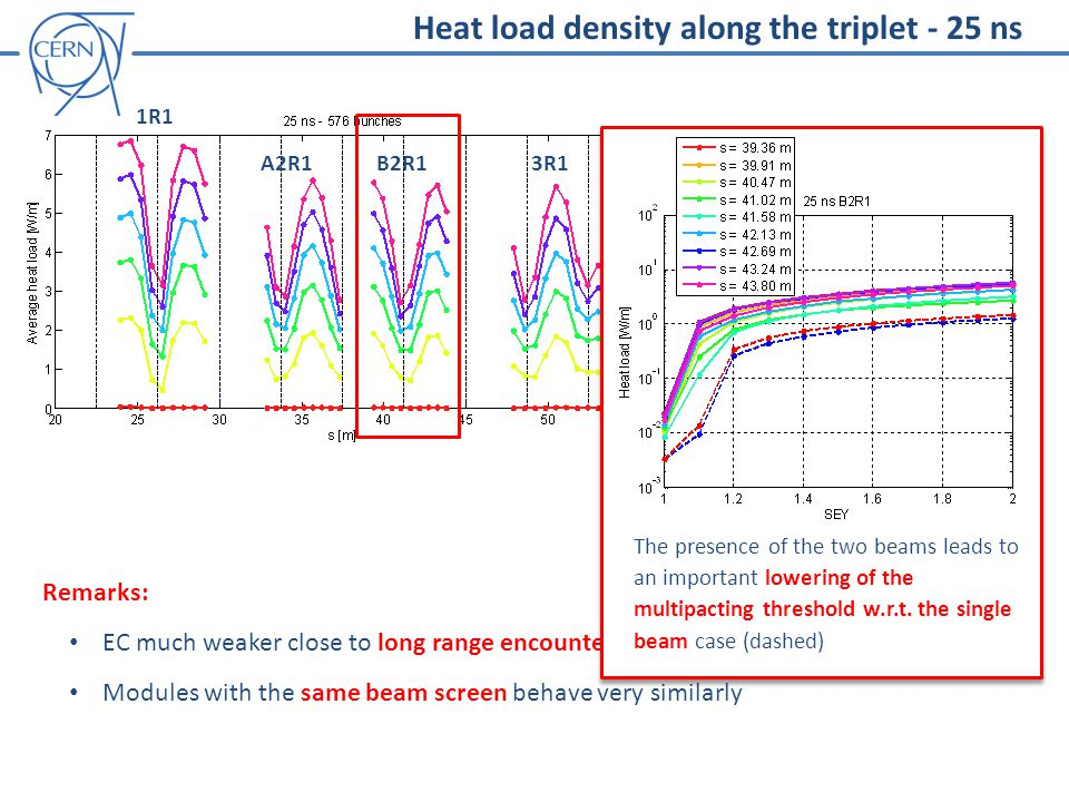 Heat load density along the triplet - 25 ns Remarks: EC much weaker close to long range encounters Modules with the same beam screen behave very similarly The presence of the two beams leads to an important lowering of the multipacting threshold w.r.t.
