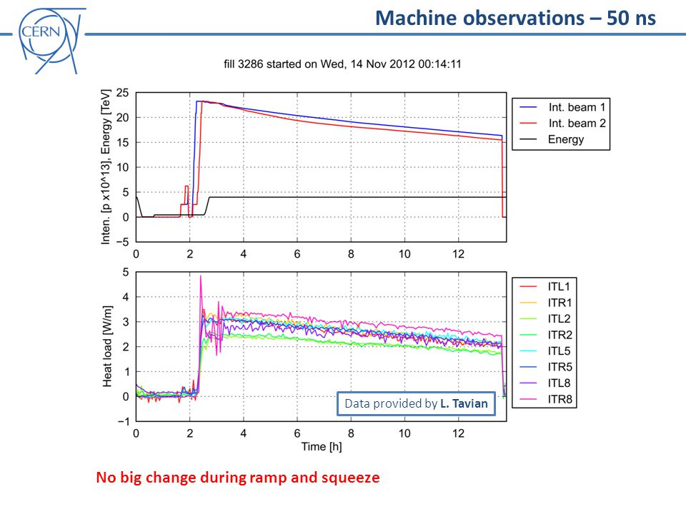 Machine observations – 50 ns No big change during ramp and squeeze Data provided by L. Tavian