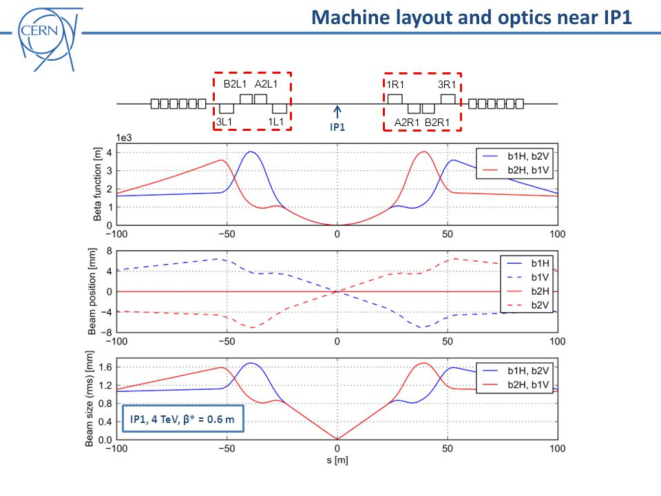 B2L1A2L1 3L1 1L1 Machine layout and optics near IP1 IP1, 4 TeV, β* = 0.6 m IP1 1R1 A2R1B2R1 3R1