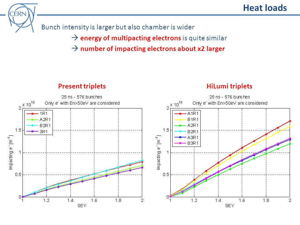 Bunch intensity is larger but also chamber is wider  energy of multipacting electrons is quite similar  number of impacting electrons about x2 larger Heat loads Present tripletsHiLumi triplets