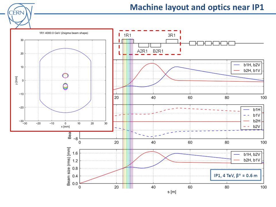 Machine layout and optics near IP1 IP1, 4 TeV, β* = 0.6 m IP1 1R1 A2R1B2R1 3R1