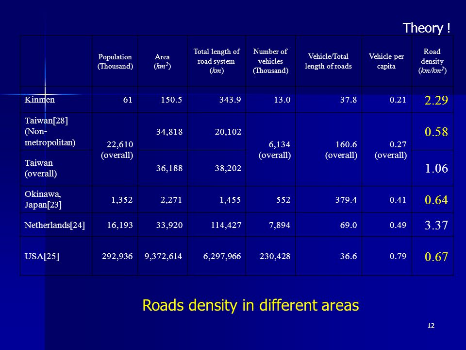 12 Population (Thousand) Area (km 2 ) Total length of road system (km) Number of vehicles (Thousand) Vehicle/Total length of roads Vehicle per capita