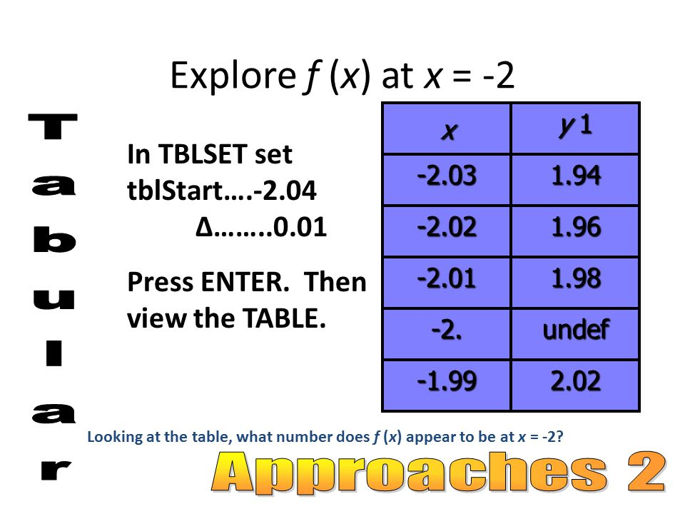 Looking at both graph and table of f(x) we can conclude the limit as x approaches -2 is 2.x y 1 -2.031.94 -2.021.96 -2.011.98 -2.undef -1.992.02 How about finding the limit algebraically?