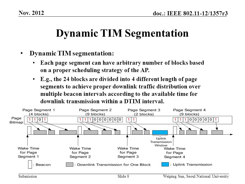 Submission doc.: IEEE 802.11-12/1357r3 Dynamic TIM Segmentation Slide 8 Dynamic TIM segmentation: Each page segment can have arbitrary number of blocks based on a proper scheduling strategy of the AP.