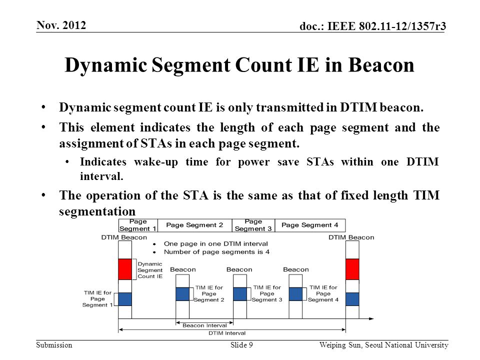 Submission doc.: IEEE 802.11-12/1357r3 Dynamic Segment Count IE in Beacon Slide 9 Nov.