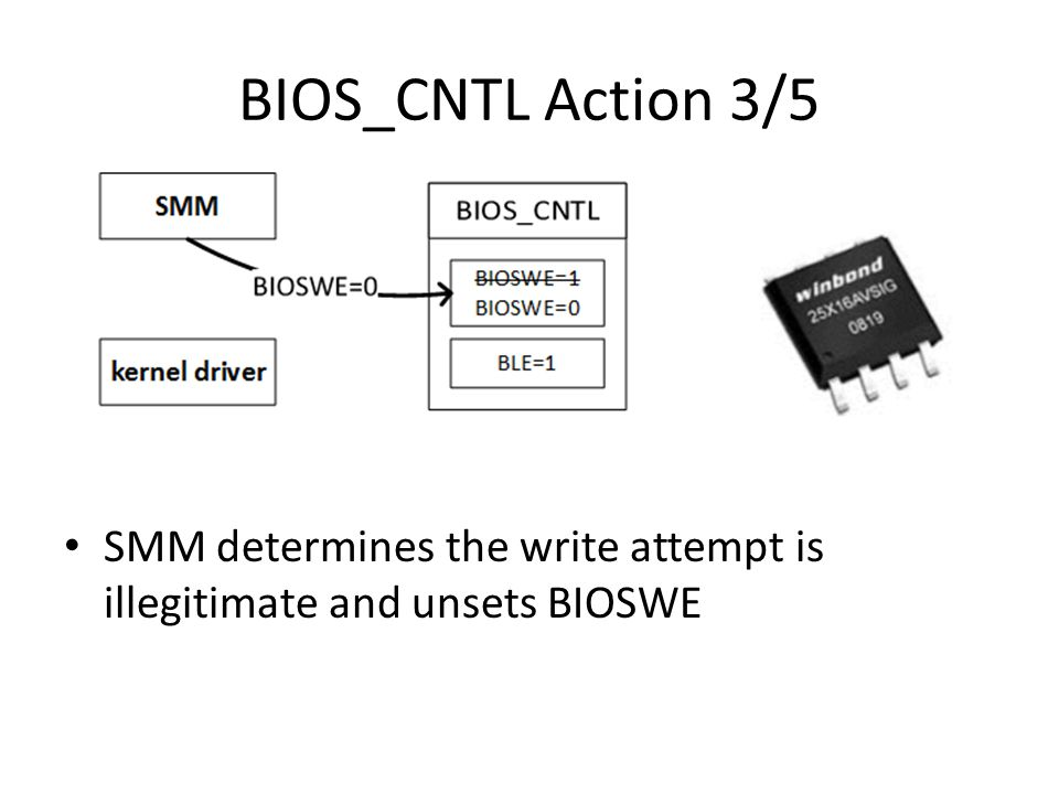BIOS_CNTL Action 3/5 SMM determines the write attempt is illegitimate and unsets BIOSWE