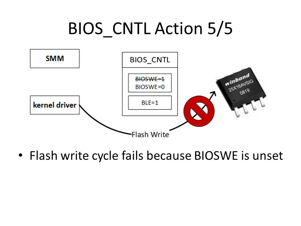 BIOS_CNTL Action 5/5 Flash write cycle fails because BIOSWE is unset