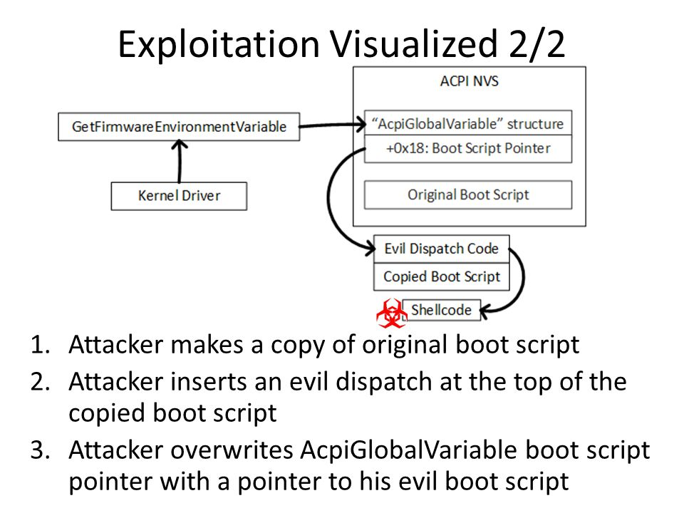 Exploitation Visualized 2/2 1.Attacker makes a copy of original boot script 2.Attacker inserts an evil dispatch at the top of the copied boot script 3.Attacker overwrites AcpiGlobalVariable boot script pointer with a pointer to his evil boot script