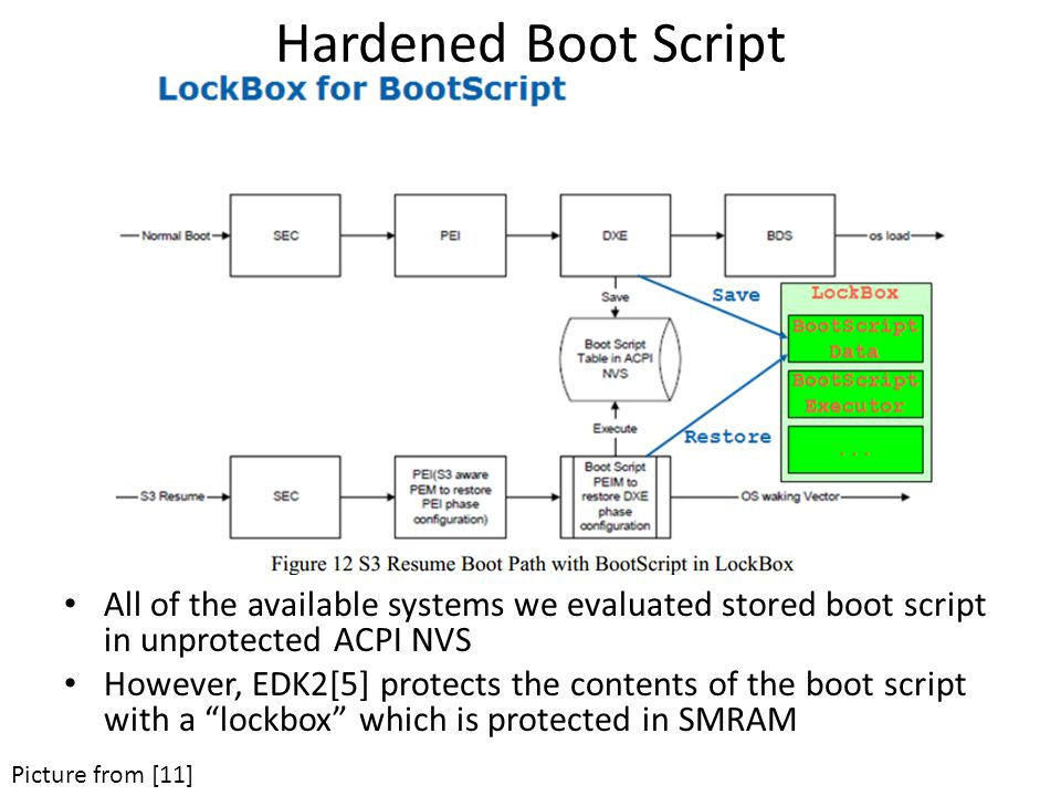 Hardened Boot Script All of the available systems we evaluated stored boot script in unprotected ACPI NVS However, EDK2[5] protects the contents of the boot script with a lockbox which is protected in SMRAM Picture from [11]