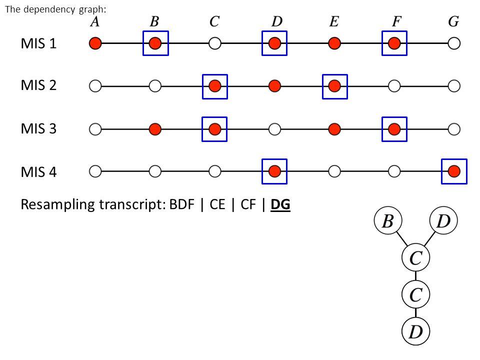 MIS 1 MIS 2 MIS 3 MIS 4 Resampling transcript: BDF | CE | CF | DG The dependency graph: