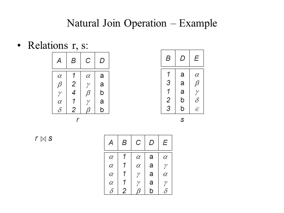 Natural Join Operation – Example Relations r, s: AB  1241212412 CD  aababaabab B 1312313123 D aaabbaaabb E  r AB 