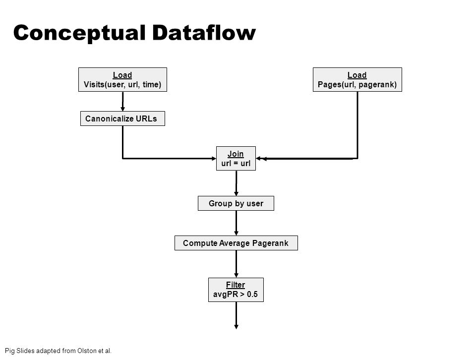 Conceptual Dataflow Canonicalize URLs Join url = url Group by user Compute Average Pagerank Filter avgPR > 0.5 Load Pages(url, pagerank) Load Visits(u
