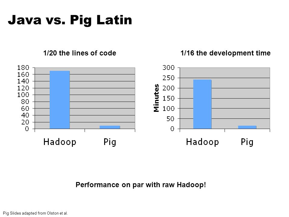 Java vs. Pig Latin 1/20 the lines of code1/16 the development time Performance on par with raw Hadoop! Pig Slides adapted from Olston et al.