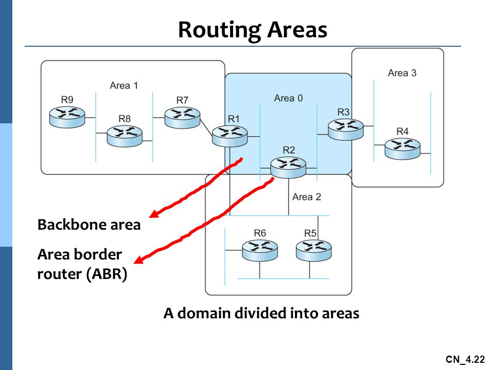 CN_4.22 Routing Areas A domain divided into areas Backbone area Area border router (ABR)