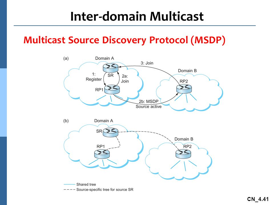 CN_4.41 Inter-domain Multicast Multicast Source Discovery Protocol (MSDP)